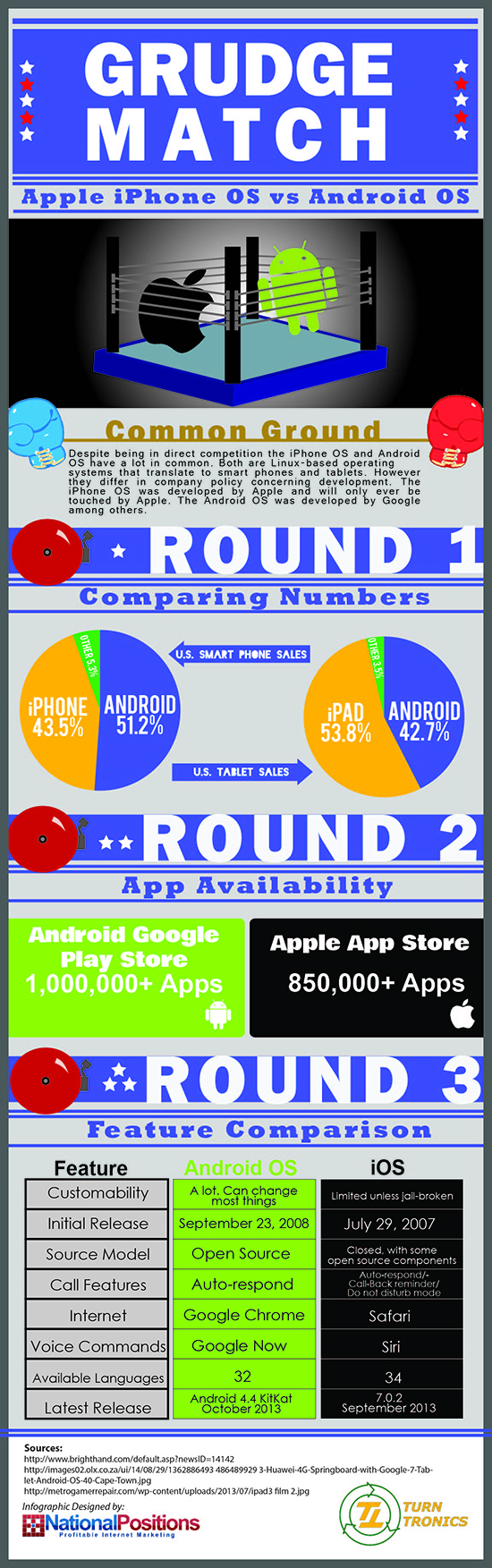 iPhone OS vs Android OS