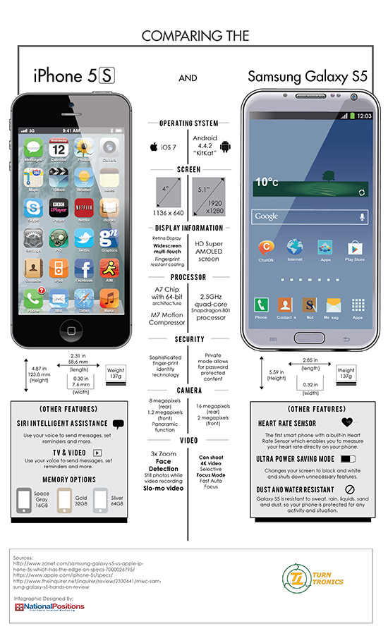 This infographic details the differences and similarities of the iPhone 5s and the Samsung Galaxy S5.