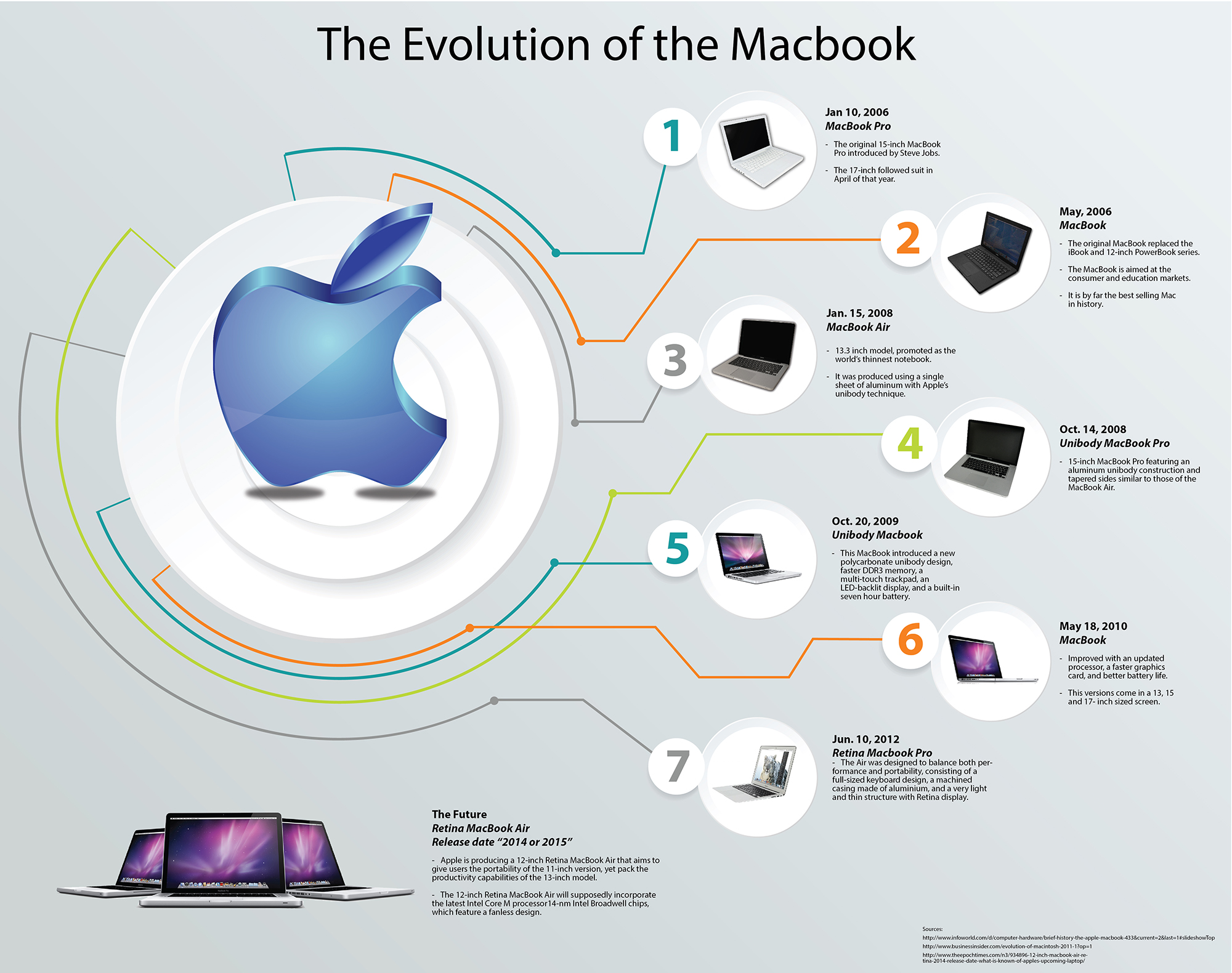 The Evolution of the Macbook Series